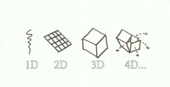 4D printing: la nouvelle tendance dans l'impression 3D > Creanum