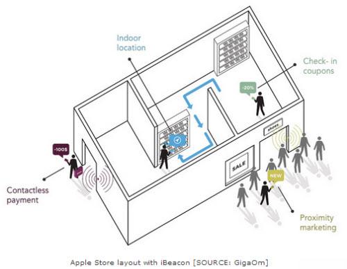 iBeacon : de nouveaux scénarios marketing pour créatifs ?  > Creanum