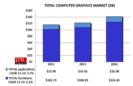 Etude : le marché de la création numérique se porte bien, merci > Creanum