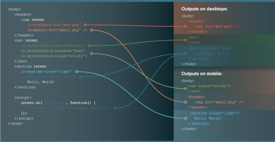 Intention.js: une librairie pour adapter votre code HTML à l'utilisateur > Creanum