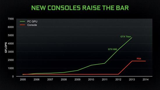 Nvidia se recentre sur le marché PC, par la force des choses  > Creanum