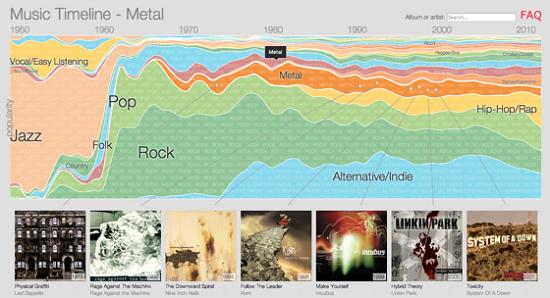 Google Timeline: l'histoire de la musique selon Google > Creanum