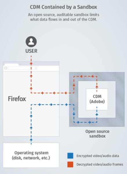 Bientôt la gestion des DRM dans Firefox > Creanum