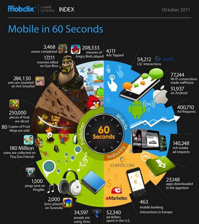 Infographies : 60 secondes de mobilité, 60 secondes sur Internet > Creanum