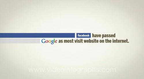 Infographie vidéo : les médias sociaux en 2011 > Creanum