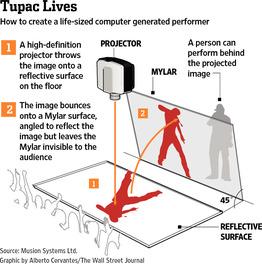 Concert de Tupac : l'hologramme était en 2D !  > Creanum