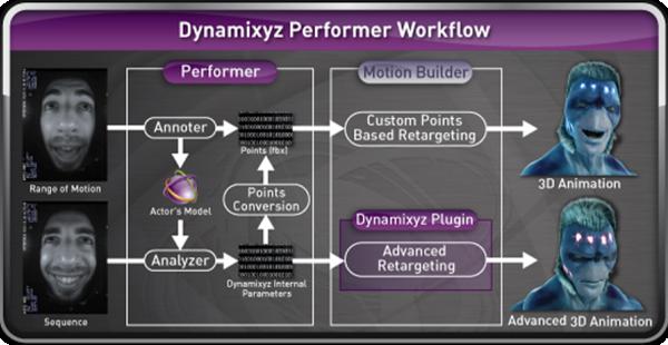 Dynamixyz, une entreprise française spécialisée dans le Motion Capture > Creanum