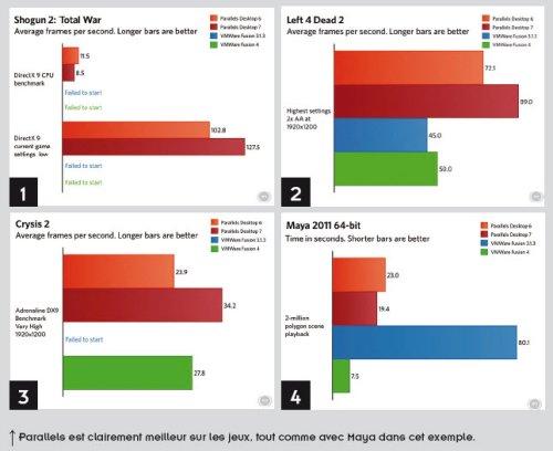 Parallels Desktop 7 vs VMware Fusion 4  > Creanum
